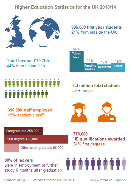 Higher Education Statistics for the UK 2013/14