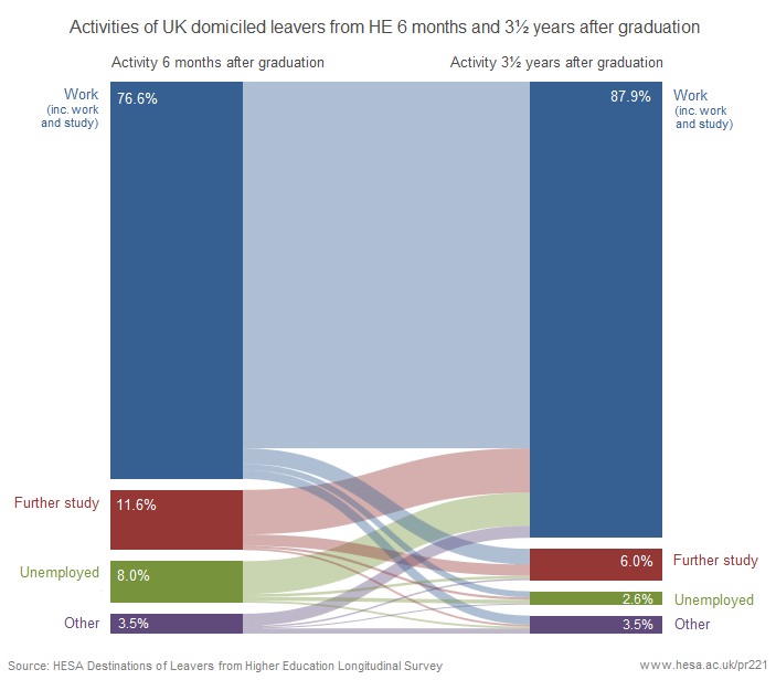 Activities of UK domiciled leavers from HE 6 months and 3.5 years after graduation