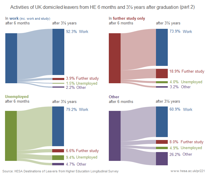 Activities of UK domiciled leavers from HE 6 months and 3.5 years afer graduation (part 2)