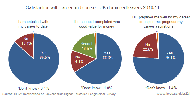 Satisfaction with career and course - UK domiciled leavers 2010/11