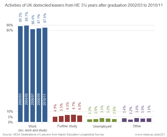 Activities of UK domiciled leavers from HE 3.5 years after graduation 2002/03 to 2010/11