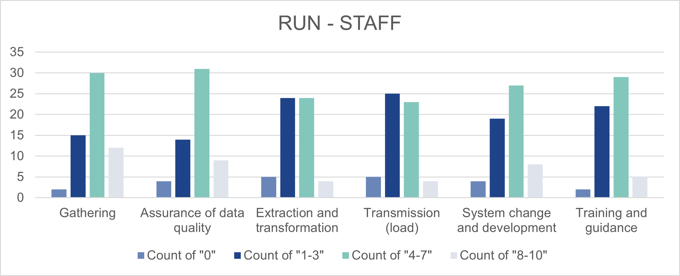 This is a bar chart. Its purpose is to show a summary assessment score for operating the new process ('Run').