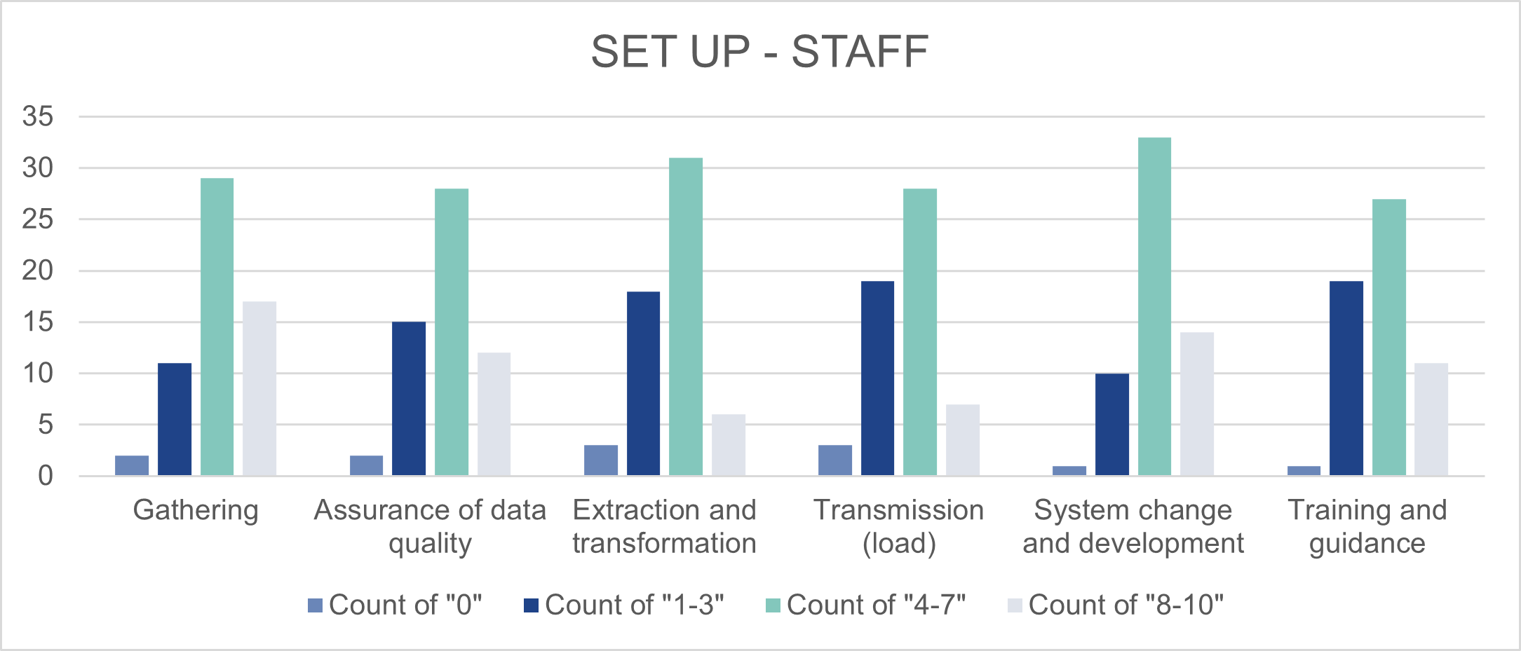 This is a bar chart. Its purpose is to show a full assessment score for operating the new process ('Setup' and 'Run').