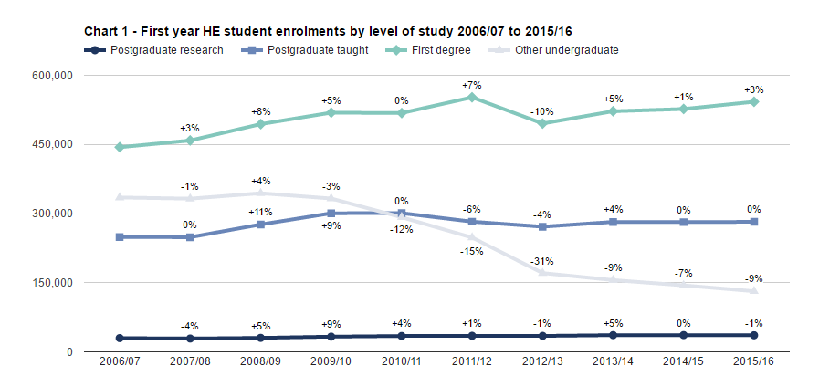 SFR242 Chart 1 - First year HE student enrolments by level of study 2006/07 to 2015/16