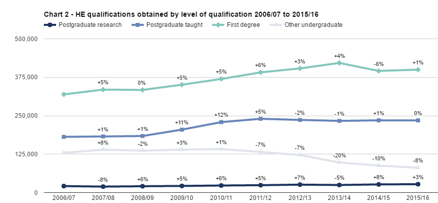 SFR242: Chart 2 - HE qualifications obtained by level of qualification 2006/07 to 2015/16