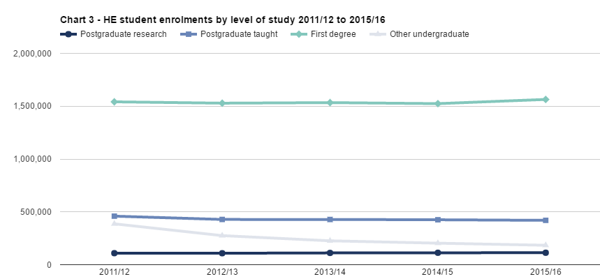 SFR242: Chart 3 - HE student enrolments by level of study, mode of study and first year marker