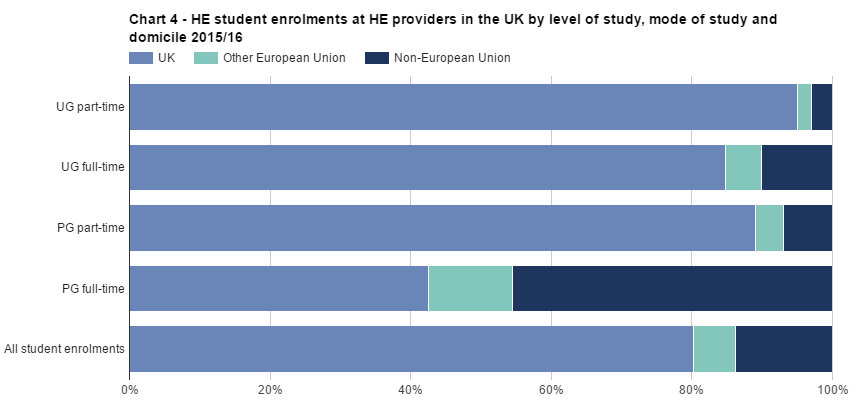 SFR242: Chart 4 - HE student enrolments by level of study, mode of study, domicile and country of HE provider 2015/16