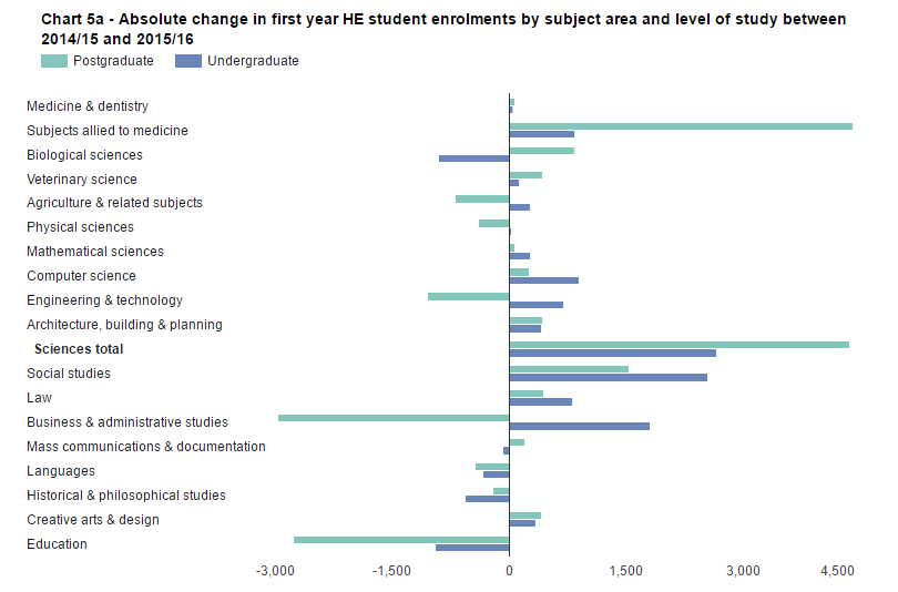 SFR242: Chart 5a - Absolute change in first year HE student enrolments by subject area and level of study between 2014/15 and 2015/16