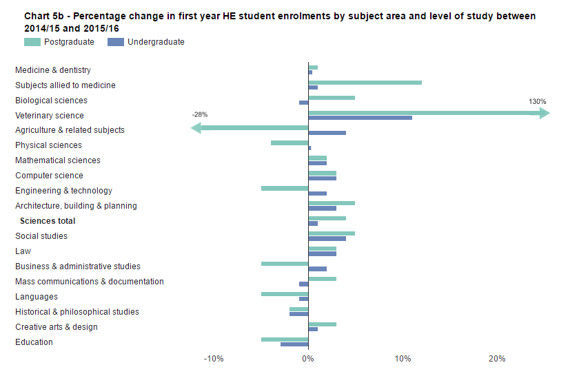 SFR242: Chart 5b - Percentage change in first year HE student enrolments by subject area and level of study between 2014/15 and 2015/16
