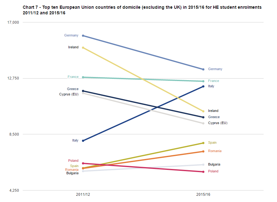 SFR242: Chart 7 - Top ten European Union countries of domicile (excluding the UK) in 2015/16 for HE student enrolments 2011/12 and 2015/16