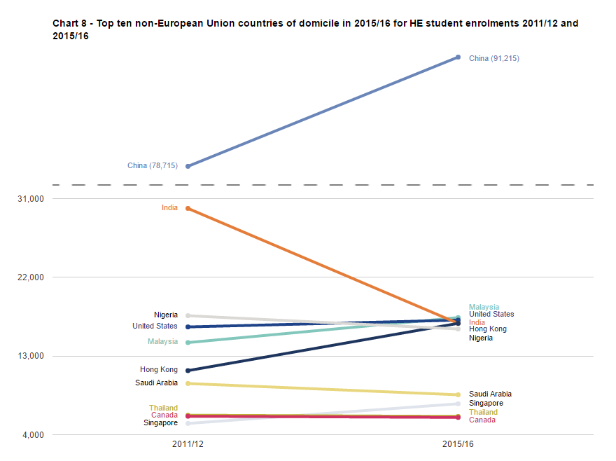SFR242: Chart 8 - Top ten non-European Union countries of domicile in 2015/16 for HE student enrolments 2011/12 and 2015/16