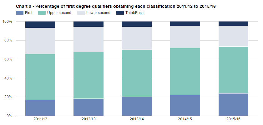SFR242: Chart 9 - Percentage of first degree qualifiers obtaining each classification 2011/12 to 2015/16