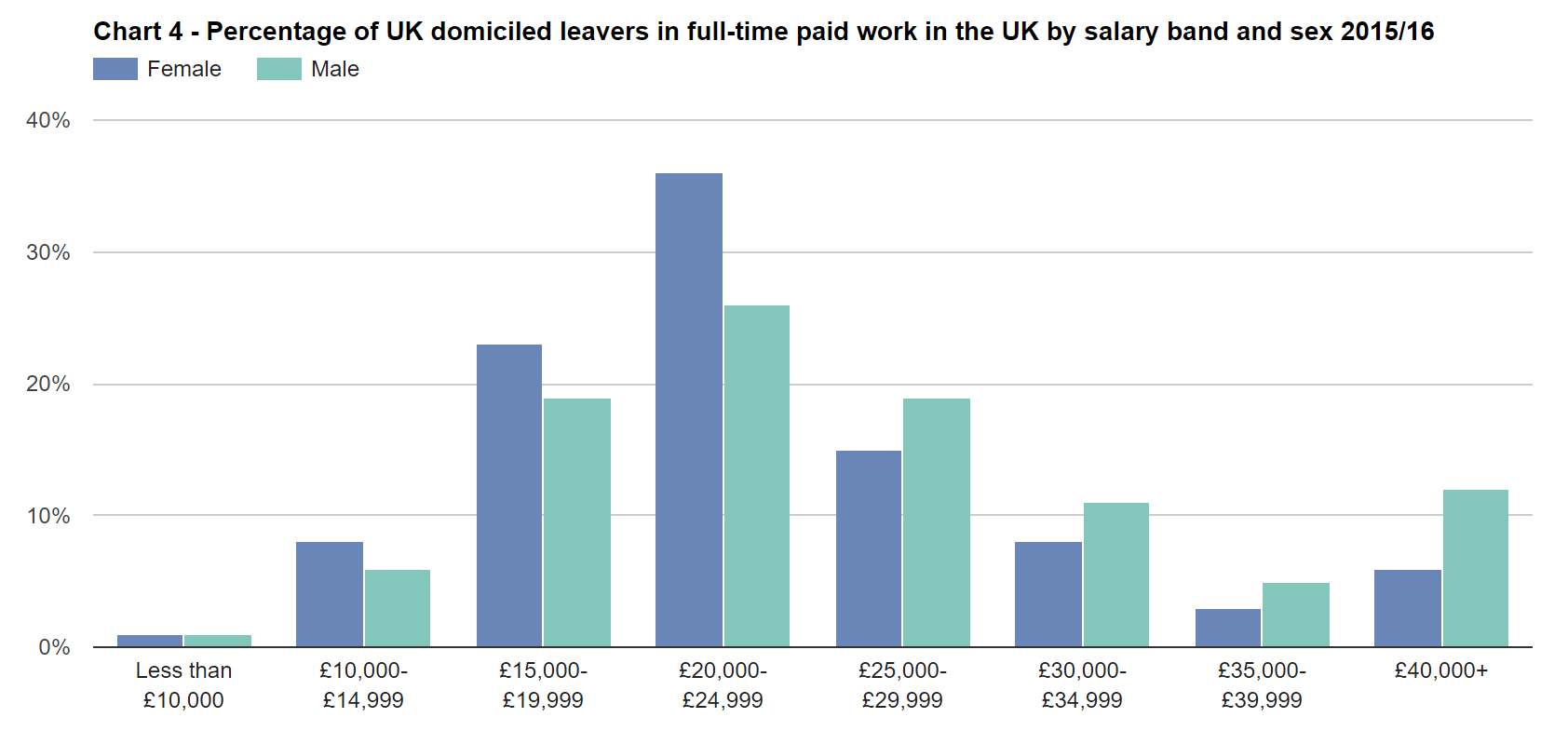 SFR245: Chart 4 - Percentage of UK domiciled leavers in full-time paid work in the UK by salary band and sex 2015/16