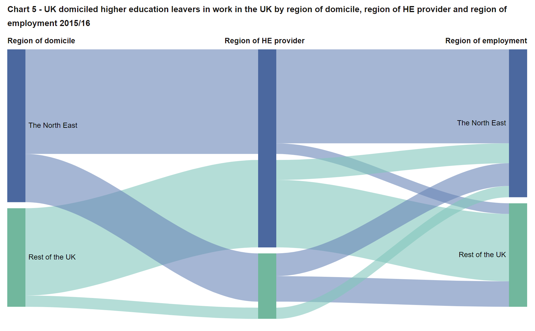 SFR245: Chart 5 - UK domiciled higher education leavers in work in the UK by region of domicile, region of HE provider and region of employment 2015/16