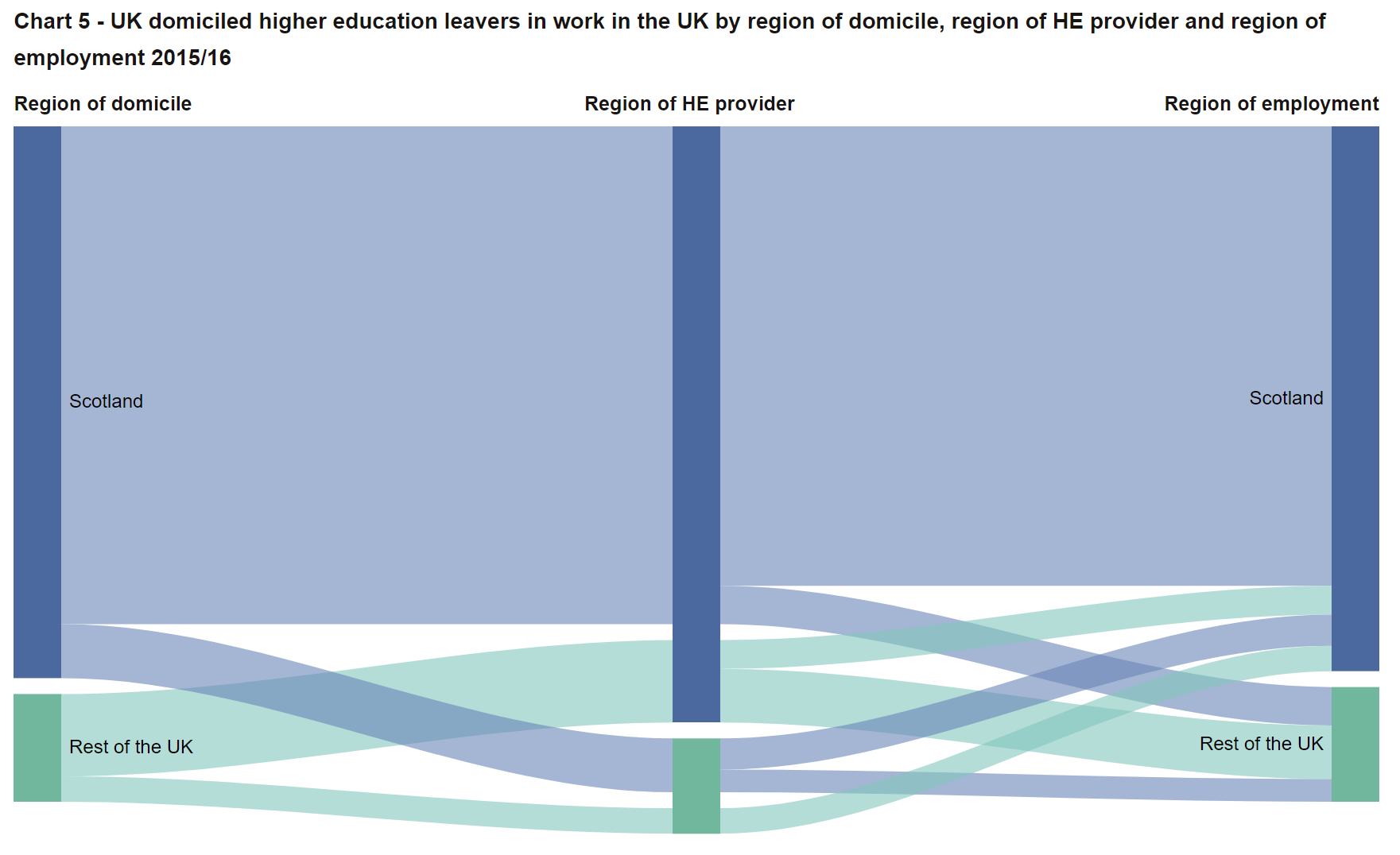 Destinations of Leavers from Higher Education in the United Kingdom