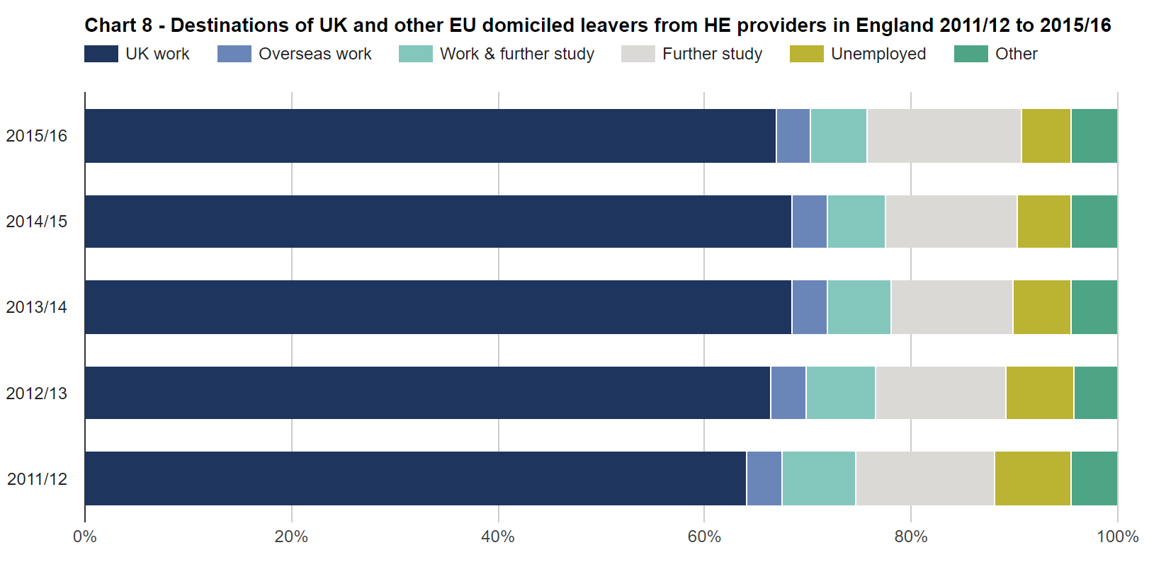 SFR245: Chart 8 - Destinations of UK and other EU domiciled leavers from HE providers in England 2011/12 to 2015/16