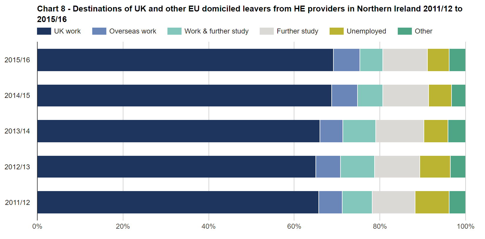 SFR245: Chart 8 - Destinations of UK and other EU domiciled leavers from HE providers in Northern Ireland 2011/12 to 2015/16