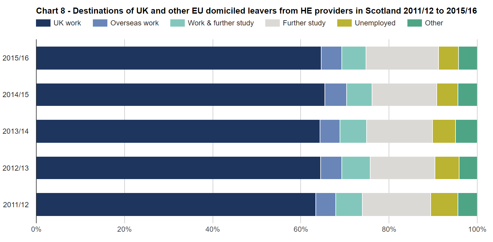 SFR245: Chart 8 - Destinations of UK and other EU domiciled leavers from HE providers in Scogtland 2011/12 to 2015/16