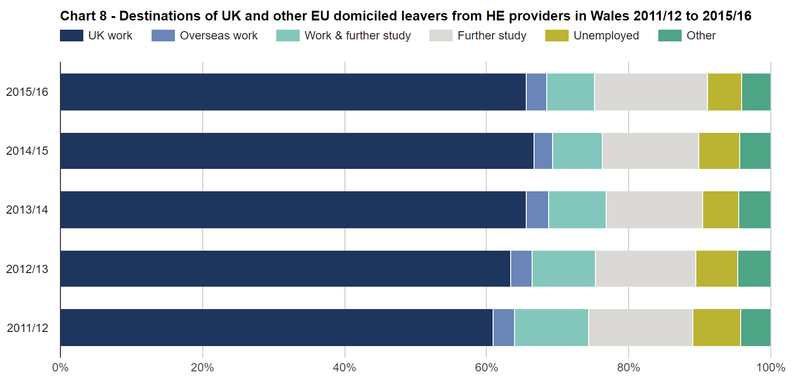 SFR245: Chart 8 - Destinations of UK and other EU domiciled leavers from HE providers in Wales 2011/12 to 2015/16
