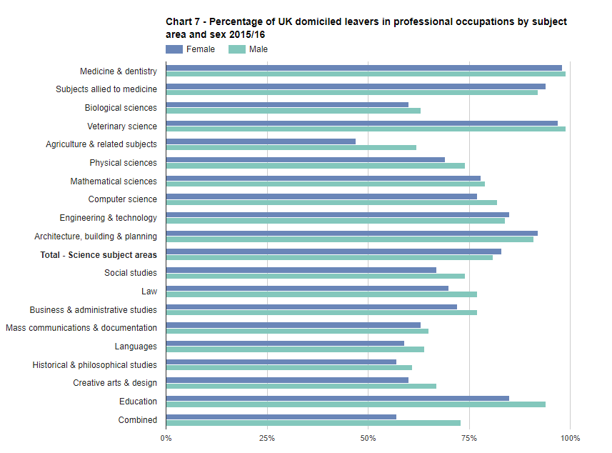 SFR245: Chart 7 - Percentage of UK domiciled leavers in professional occupations by subject area and sex 2015/16