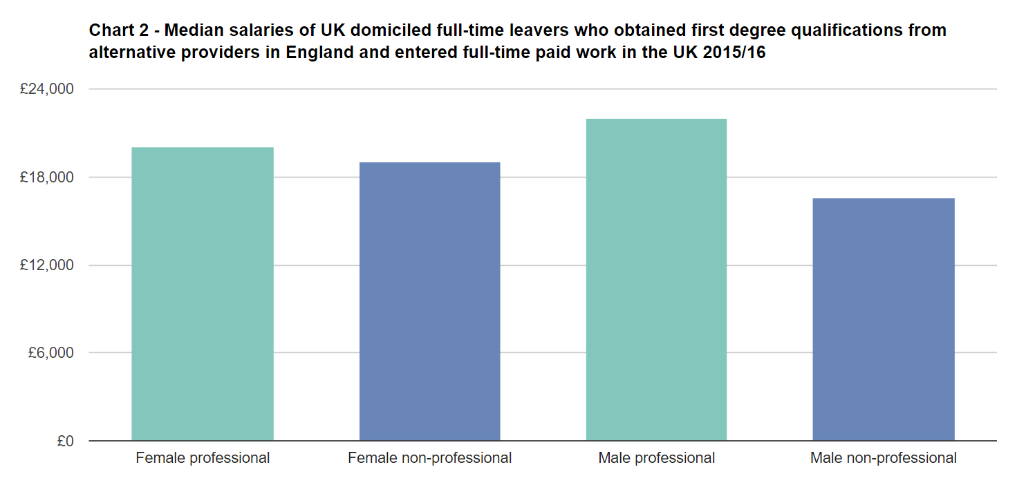 Chart 2 - Median salaries of UK domiciled full-time leavers who obtained first degree qualifications from alternative providers in England and entered full-time paid work in the UK 2015/16