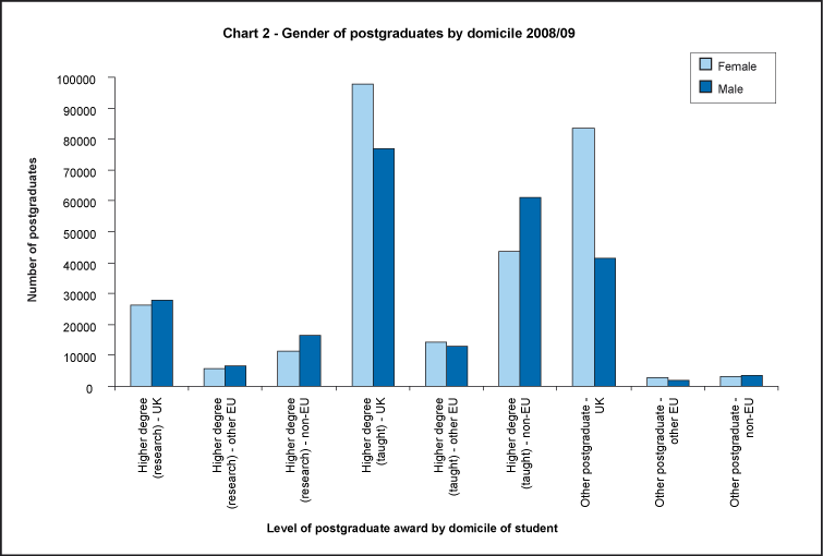 Gender of postgraduates by domicile 2008/09