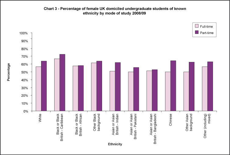 Percentage of female UK domiciled undergraduate students of known ethnicity by mode of study 2008/09