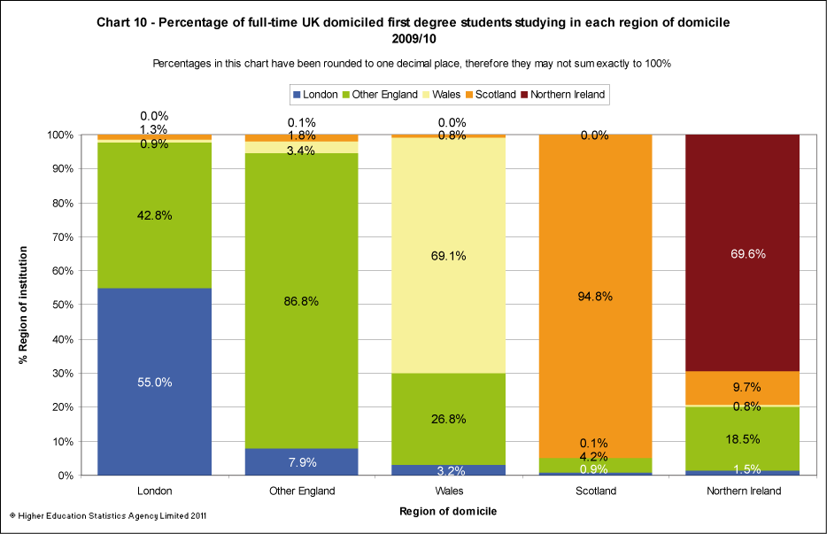 Percentage of full-time UK domiciled first degree students by region of institution and region of domicile 2009/10