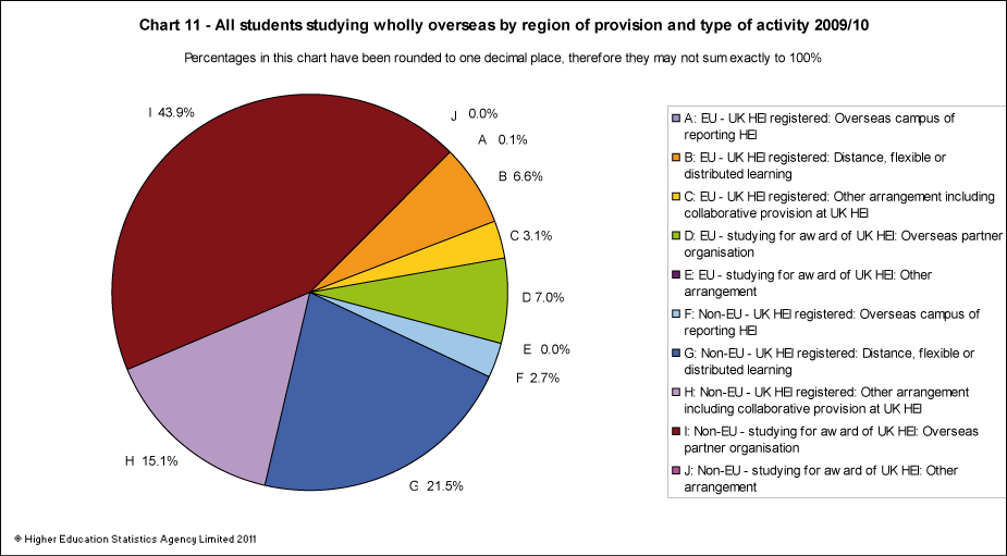 All students studying wholly overseas by region of provider and type of activity 2011/12