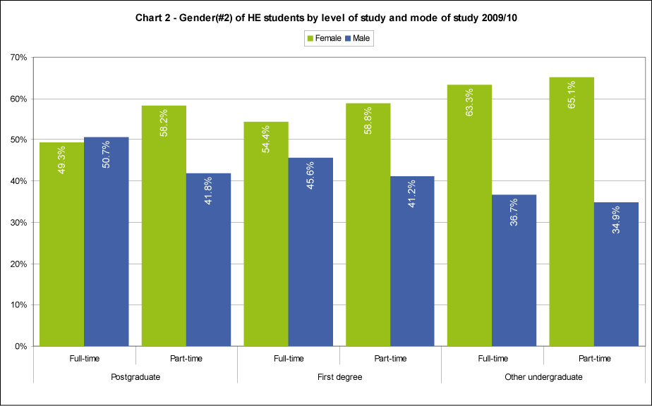 Gender of HE students by level of study and mode of study 2009/10