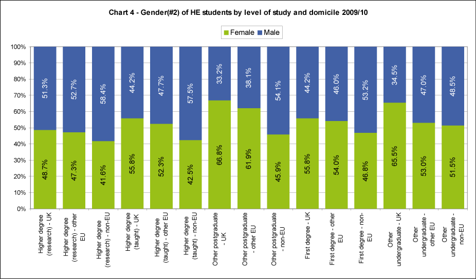 Gender of HE students by level of study and domicile 2009/10