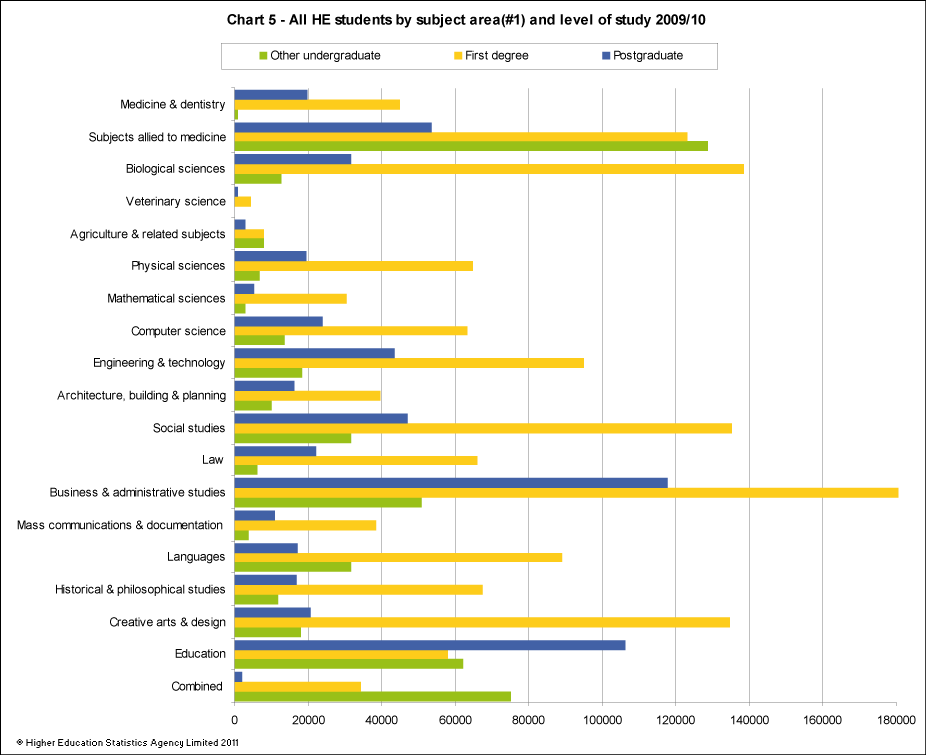 All HE students by subject area and level of study 2009/10