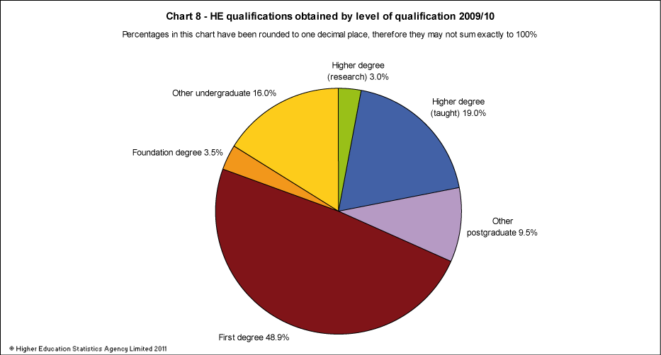 HE qualifications obtained by level of qualification 2009/10