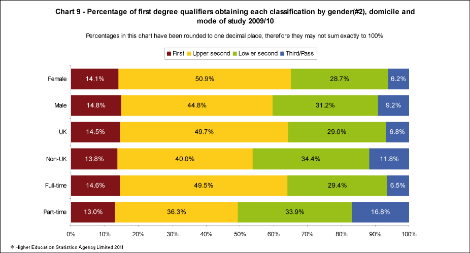 Percentage of first degree qualifiers by class of degree, sex, domicile and mode of study 2009/10