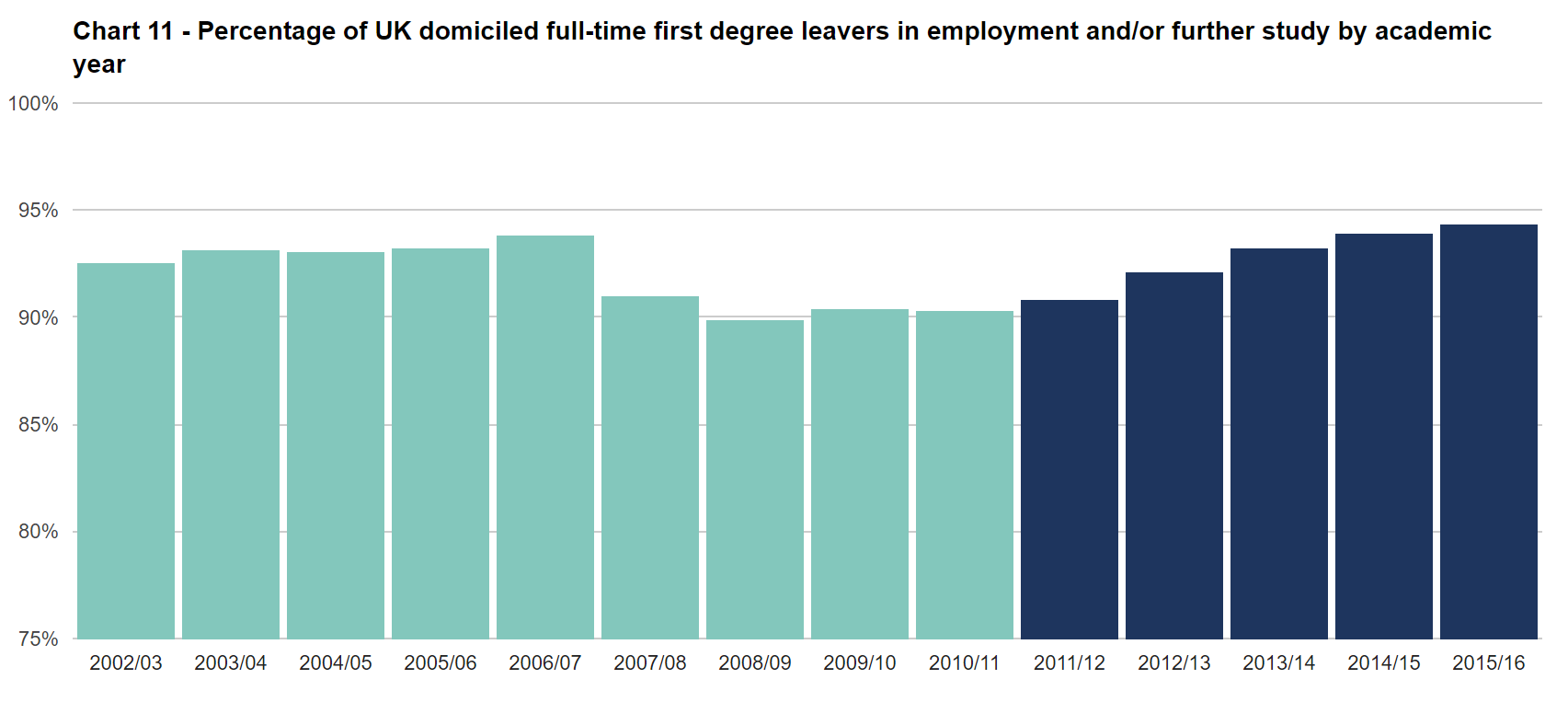 Chart 11 - Percentage of UK domiciled full-time first degree leavers in employment and/or further study by academic year