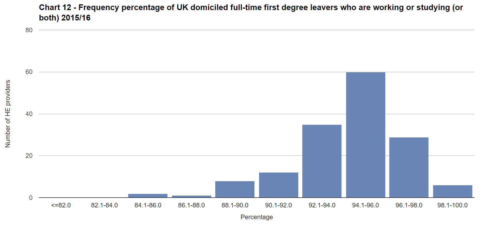 Chart 12 - Frequency percentage of UK domiciled full-time first degree leavers who are working or studying (or both) 2015/16